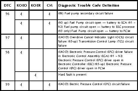 Testing Electronic Transmissiondomestic Vehicles